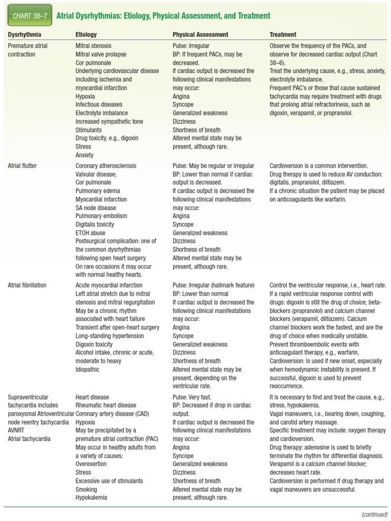 Chart38 7 cardiac arrhythmia heart nvjuhfo Choice Image