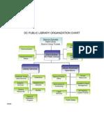 DCPL Organizational Chart