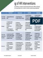 List of HR Interventions