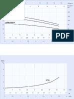 CGL Multistage Pump Curves