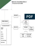 Bagan Struktur Organisasi Koperasi Sekolah