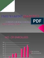 Enrollment Statistics Summary