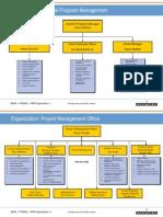 India-ITI-BSNL GPM Organization Chart