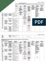 Le projet déroulé 3AP N°3  2008-2009
