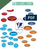 Componentes de Decisión  en el Mercado Global