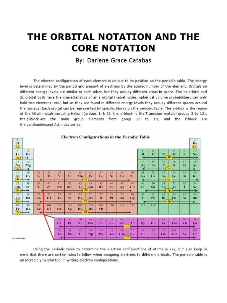 Catabas darlene orbital core notation electron configuration catabas darlene orbital core notation electron configuration atomic orbital gamestrikefo Choice Image