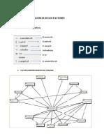 5. Diagrama de Influencia de Os Factores
