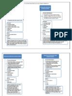 Peta Konsep Praktikum Analisa Semen Pemboran