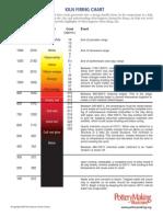 Kiln Firing Chart