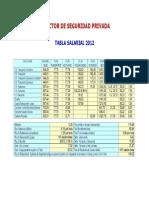 Tablas Salariales Seguridad Privada PDF 17219