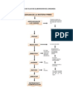 diagramasdeflujoproductoscarnicos-111129081938-phpapp02
