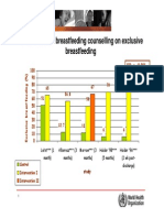 Effectiveness Breastfeeding Counselling Graph