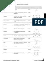 Tablas de Glicoles y Gliceroles
