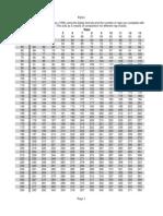 1 Rep Max Chart (Epley)