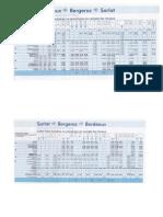 Train Schedule Bordeaux - Sarlat - Bordeaux