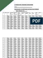 Kanisa La Moravian Tanzania Magharibi
