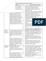 knowles andragogical assumptions chart