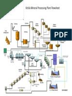 Kittila Mineral Processing Plant