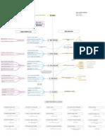 GTD - Mapa Conceptual Actualizado
