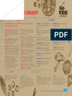 Go Veg Nutrition Chart