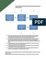 Carta Aliran Permohonan Bantuan Kpm 2014
