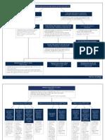 Federal Litigation Flowchart