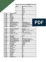 Karnataka Drs List