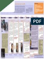 Línea de Tiempo del relevo en la CDHDF