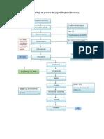 Diagrama de Flujo de Proceso de Yogurt