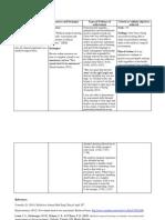 nurs 212-6 med surg nursing practice clinical learning plan
