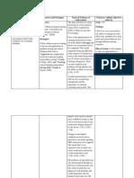 nurs 201-3 med surg nursing theory learning plan