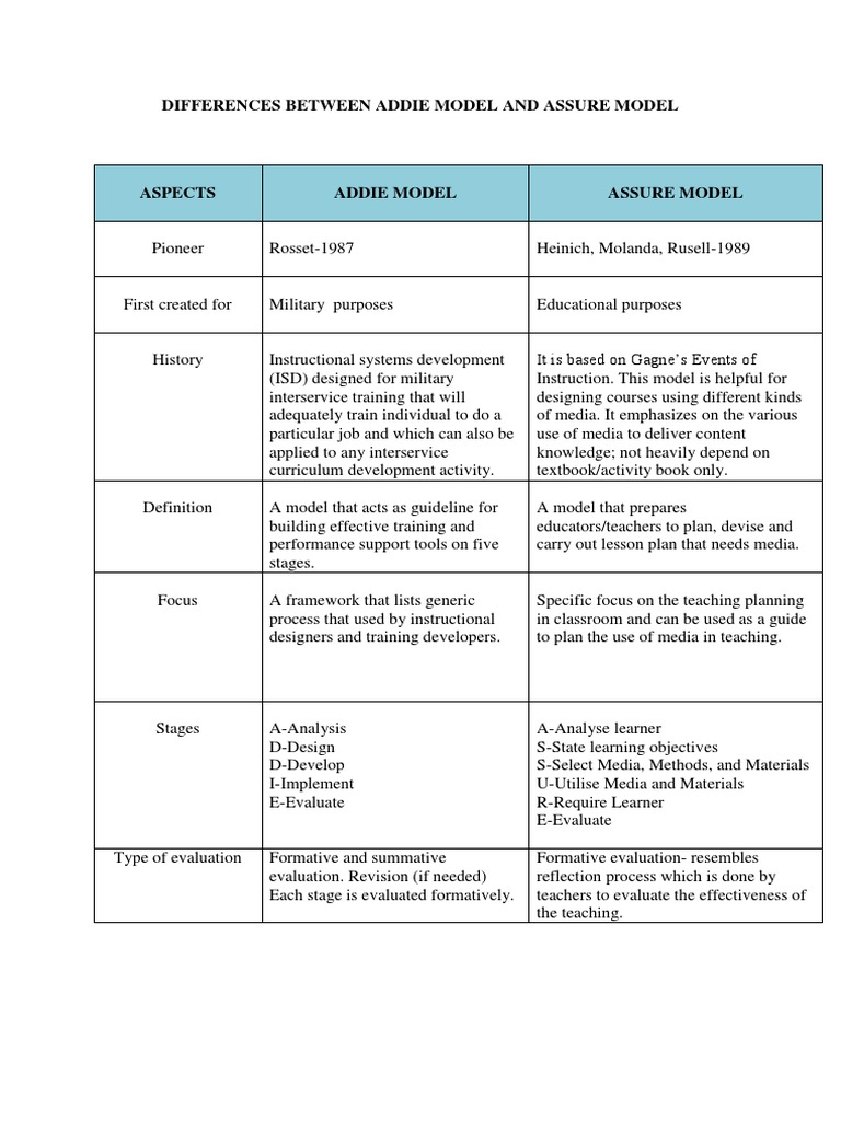 Differences Between Addie Model And Assure Model Education Theory Psychological Concepts