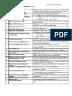 Senarai Peribahasa Men 1 hingga Men 4