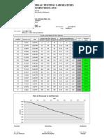 Plate Load Test - Summary