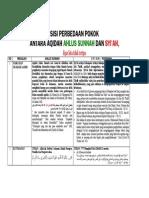 PERBEDAAN SUNNI-SYIAH DALAM TABEL.pdf