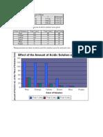 10 Chem Titration Lab Data Tables