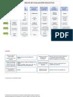 modelos evaluación educativa
