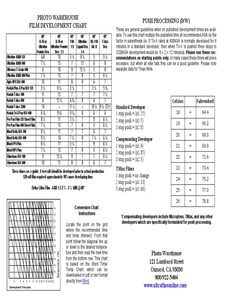 Film dev chart film speed international organization for film dev chart film speed international organization for standardization nvjuhfo Image collections