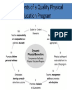 components of a quality physical education program