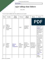 Chronology of Major Tailings Dam Failures