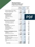 BC 10 Year Revenue Comparison