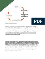Kitaran Pembangunan Kurikulum