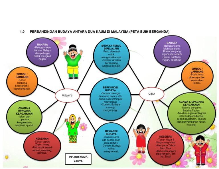 Peta Buih Berganda Perbandingan Budaya Antara Dua Kaum Di Malaysia