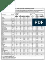 FLS Specific Heat Capacities of Gases