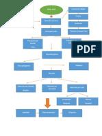 Diagrama de Flujo Alma Cafe