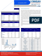 Derivative 21 October 2013  By Mansukh Investment and Trading Solution