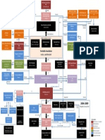 Bs Gr Corporate Structure