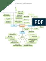 Estructura De La Constitución Política De Los Estados Unidos