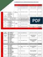 DIRECTORIO DE LOS  JEFES DE ZODI Y COMANDANTES DE ADI  DE LA REGIÓN DE DEFENSA INTEGRAL CENTRAL 24SEP13.pdf