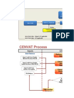 CIN Excise Utilization Process Diagram Overview